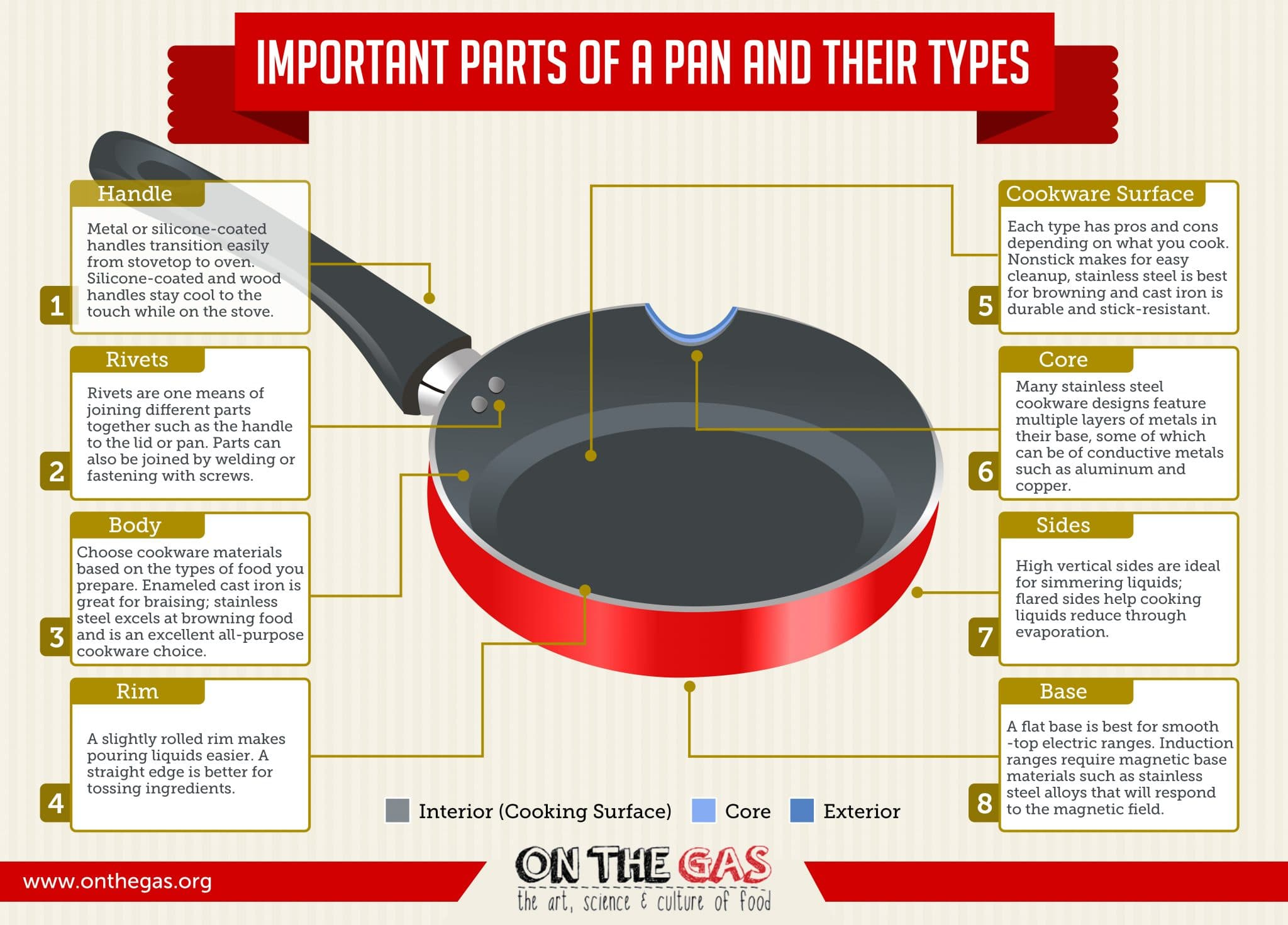 parts of a frying pan, types of frying pan